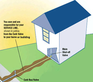 Fairfax County Outdoor Water Line Replacement Contractor, Underground Pipe  Installation   Interstate Enterprises   Call Interstate Enterprises For ...
